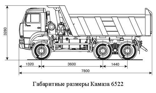 Габаритные размеры КамАЗа 6522