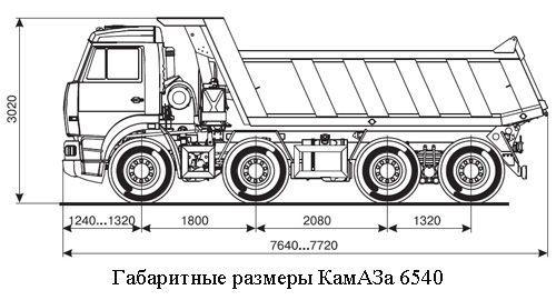 Габаритные размеры КамАЗа 6540