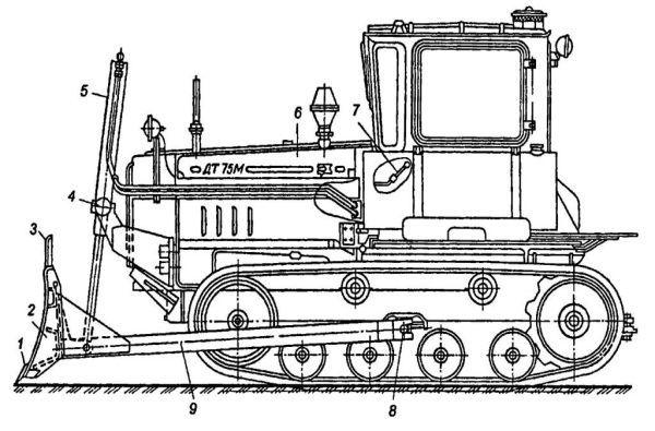 Схема бульдозера ДТ-75