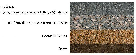 Слои для асфальтирования на щебеночно песчаной основе