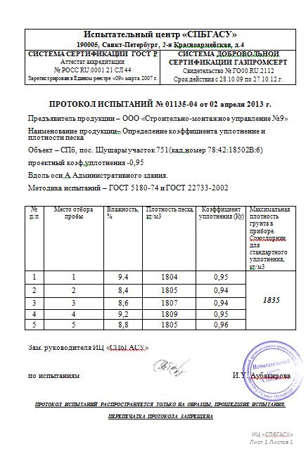 Протокол испытания уплотнения грунта