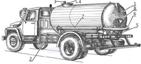 Устройство ассенизатора ГАЗ 53