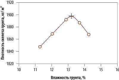 Зависимость плотности грунта от влажности