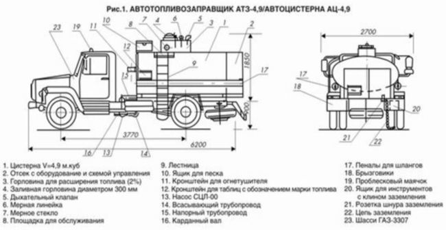 Устройство бензовоза на базе ГАЗ