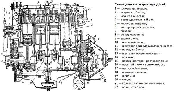 Схематическое изображение двигателя трактора ДТ-54