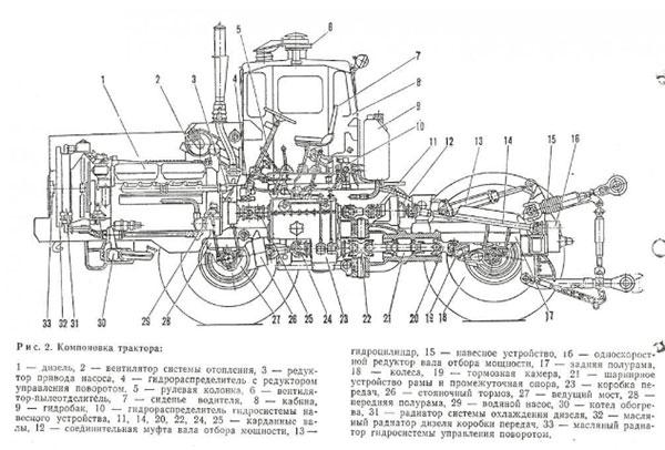 Схема компоновки трактора К-744
