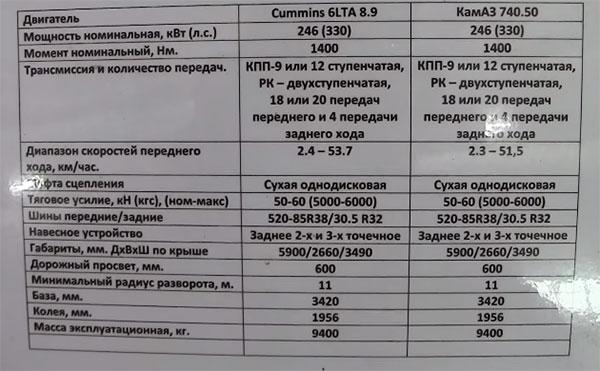 Таблица технических параметров трактора Т-360 с разными двигателями