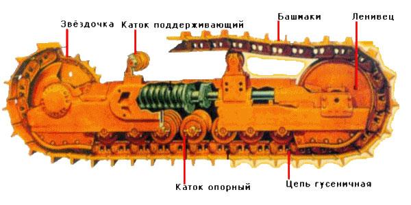 Устройство ходовой части бульдозера Liebherr PR 764